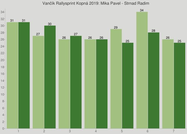 Vančík Rallysprint Kopná 2019: Mika Pavel - Strnad Radim