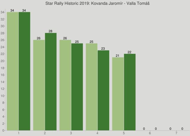 Star Rally Historic 2019: Kovanda Jaromír - Valla Tomáš