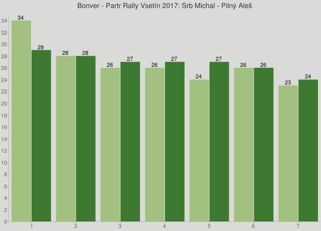 Bonver - Partr Rally Vsetín 2017: Srb Michal - Pilný Aleš