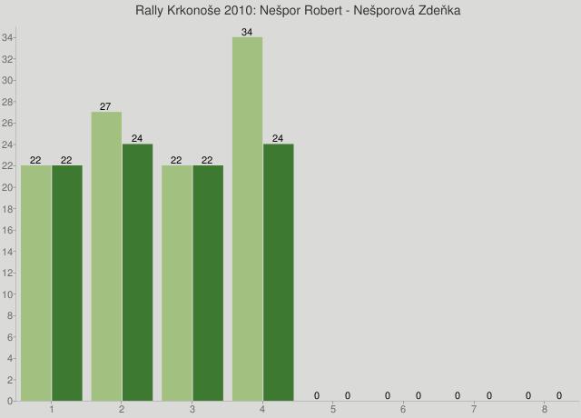 Rally Krkonoše 2010: Nešpor Robert - Nešporová Zdeňka