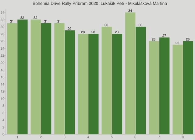 Bohemia Drive Rally Příbram 2020: Lukašík Petr - Mikulášková Martina