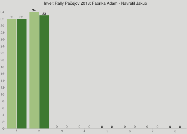 Invelt Rally Pačejov 2018: Fabrika Adam - Navrátil Jakub