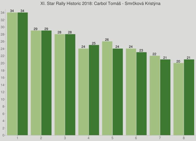 XI. Star Rally Historic 2018: Carbol Tomáš - Smrčková Kristýna