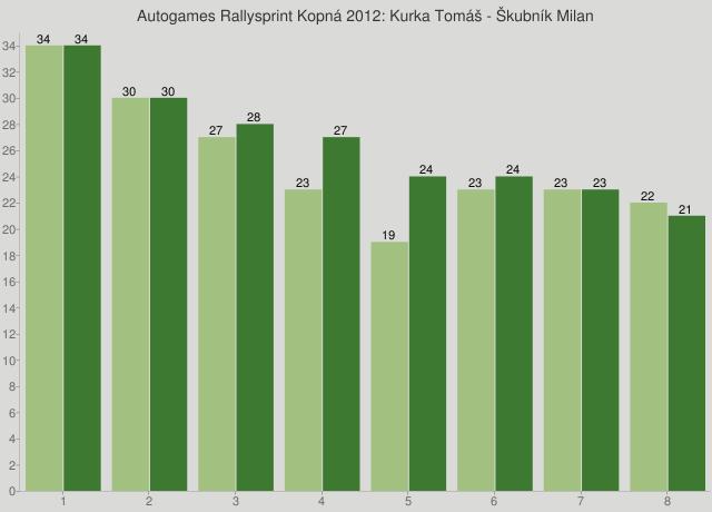 Autogames Rallysprint Kopná 2012: Kurka Tomáš - Škubník Milan