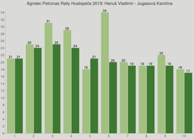 Agrotec Petronas Rally Hustopeče 2019: Hanuš Vladimír - Jugasová Karolína