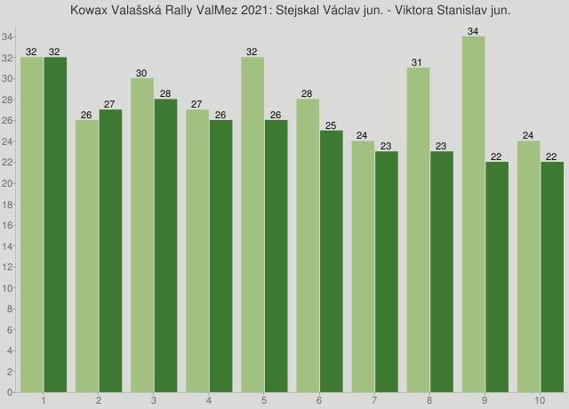 Kowax Valašská Rally ValMez 2021: Stejskal Václav jun. - Viktora Stanislav jun.