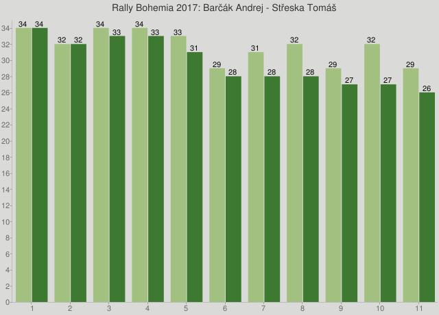 Rally Bohemia 2017: Barčák Andrej - Střeska Tomáš