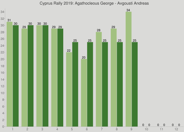 Cyprus Rally 2019: Agathocleous George - Avgousti Andreas