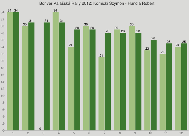 Bonver Valašská Rally 2012: Kornicki Szymon - Hundla Robert