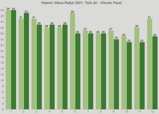 Historic Vltava Rallye 2021: Terš Jiří - Vítovec Pavel