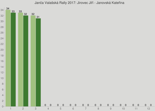 Janča Valašská Rally 2017: Jirovec Jiří - Janovská Kateřina