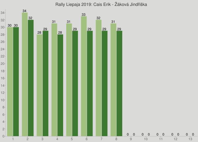 Rally Liepaja 2019: Cais Erik - Žáková Jindřiška