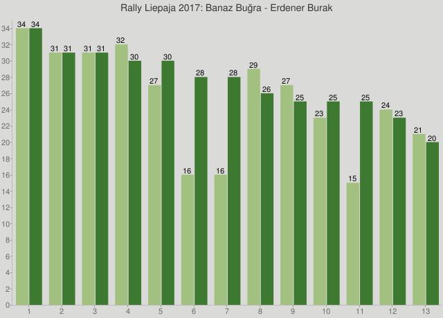 Rally Liepaja 2017: Banaz Buğra - Erdener Burak