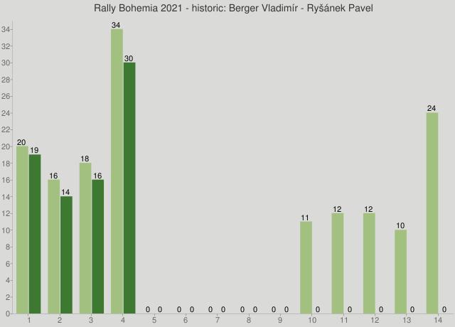 Rally Bohemia 2021 - historic: Berger Vladimír - Ryšánek Pavel