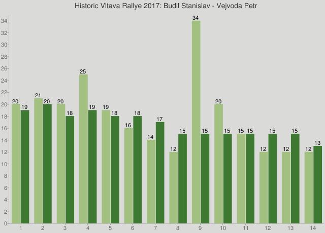 Historic Vltava Rallye 2017: Budil Stanislav - Vejvoda Petr