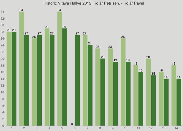 Historic Vltava Rallye 2019: Kolář Petr sen. - Kolář Pavel