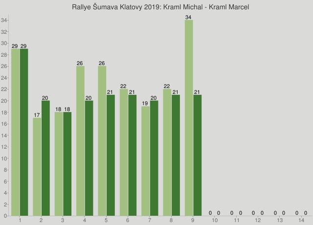 Rallye Šumava Klatovy 2019: Kraml Michal - Kraml Marcel