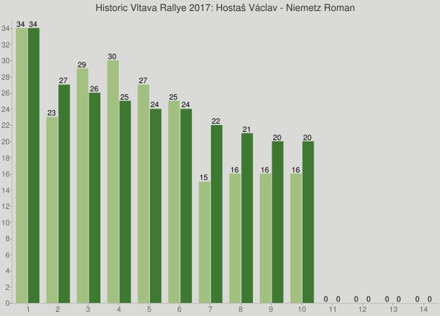 Historic Vltava Rallye 2017: Hostaš Václav - Niemetz Roman