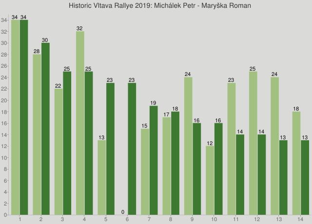 Historic Vltava Rallye 2019: Michálek Petr - Maryška Roman
