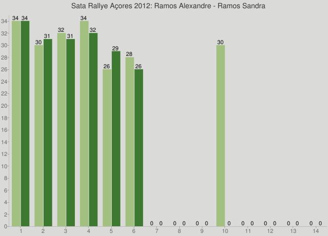 Sata Rallye Açores 2012: Ramos Alexandre - Ramos Sandra