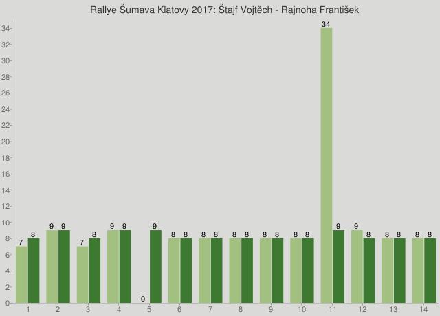 Rallye Šumava Klatovy 2017: Štajf Vojtěch - Rajnoha František