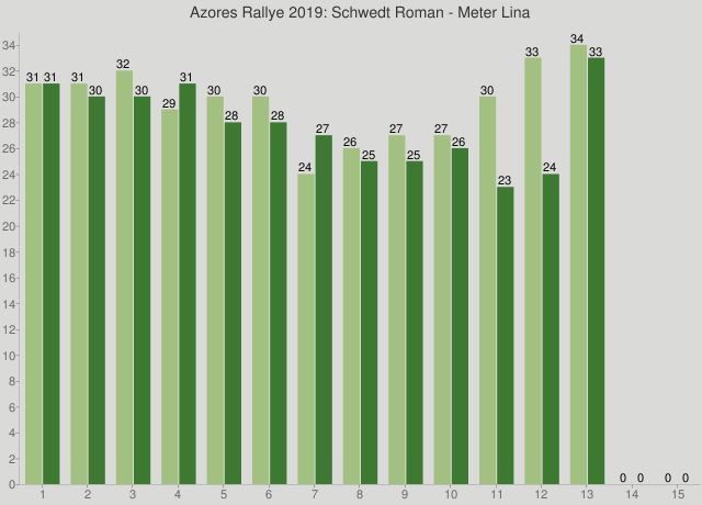 Azores Rallye 2019: Schwedt Roman - Meter Lina