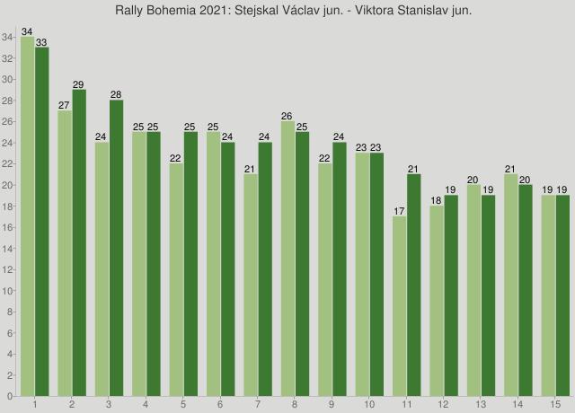 Rally Bohemia 2021: Stejskal Václav jun. - Viktora Stanislav jun.