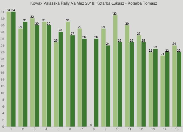 Kowax Valašská Rally ValMez 2018: Kotarba Łukasz - Kotarba Tomasz