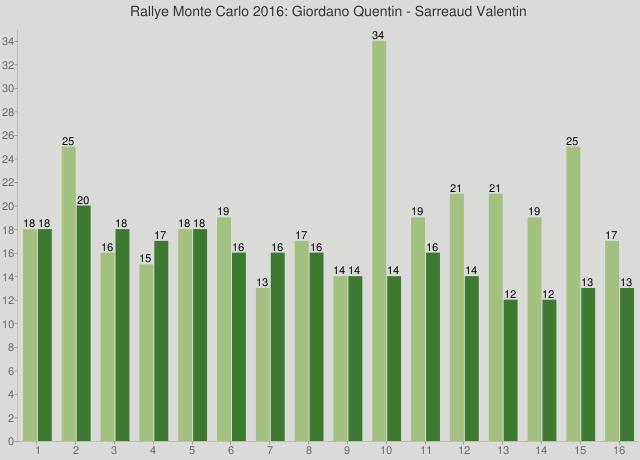 Rallye Monte Carlo 2016: Giordano Quentin - Sarreaud Valentin