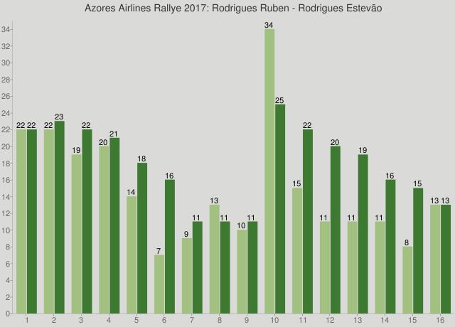 Azores Airlines Rallye 2017: Rodrigues Ruben - Rodrigues Estevão
