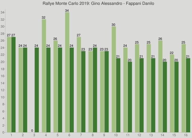 Rallye Monte Carlo 2019: Gino Alessandro - Fappani Danilo
