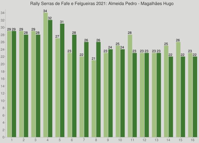 Rally Serras de Fafe e Felgueiras 2021: Almeida Pedro - Magalhães Hugo