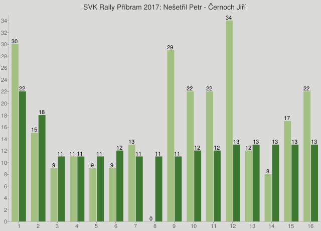 SVK Rally Příbram 2017: Nešetřil Petr - Černoch Jiří