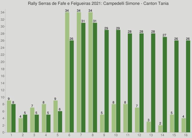 Rally Serras de Fafe e Felgueiras 2021: Campedelli Simone - Canton Tania