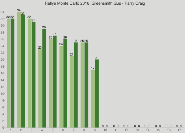 Rallye Monte Carlo 2018: Greensmith Gus - Parry Craig