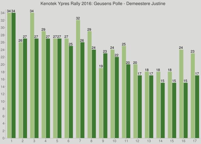 Kenotek Ypres Rally 2016: Geusens Polle - Demeestere Justine