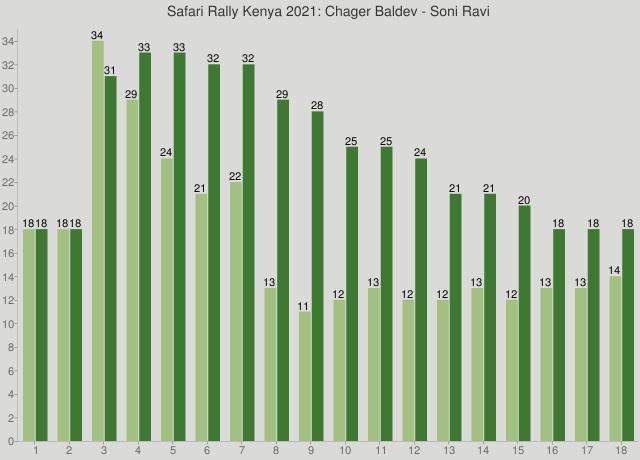 Safari Rally Kenya 2021: Chager Baldev - Soni Ravi