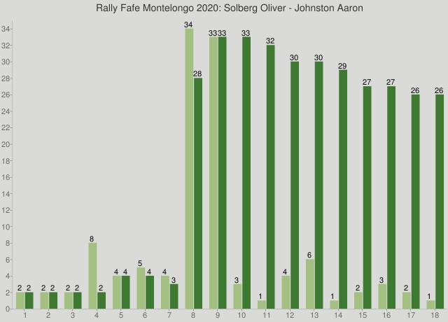 Rally Fafe Montelongo 2020: Solberg Oliver - Johnston Aaron