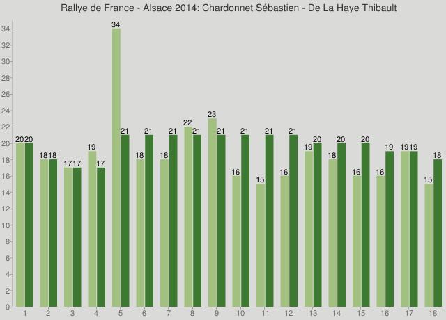 Rallye de France - Alsace 2014: Chardonnet Sébastien - De La Haye Thibault