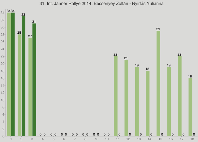 31. Int. Jänner Rallye 2014: Bessenyey Zoltán - Nyirfás Yulianna