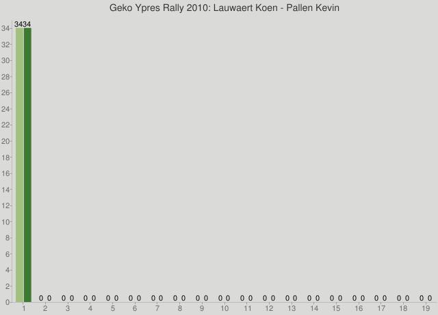 Geko Ypres Rally 2010: Lauwaert Koen - Pallen Kevin