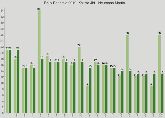 Rally Bohemia 2019: Kalista Jiří - Neumann Martin