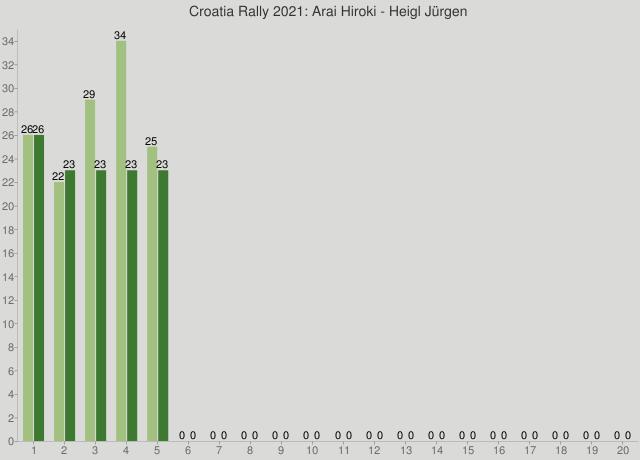 Croatia Rally 2021: Arai Hiroki - Heigl Jürgen