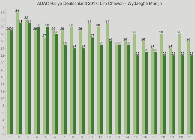 ADAC Rallye Deutschland 2017: Lim Chewon - Wydaeghe Martijn