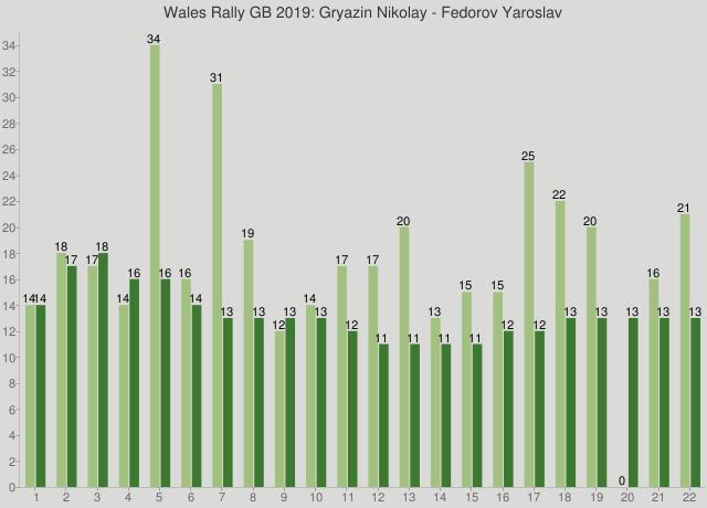 Wales Rally GB 2019: Gryazin Nikolay - Fedorov Yaroslav
