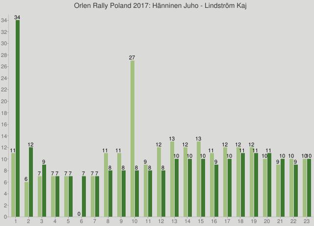 Orlen Rally Poland 2017: Hänninen Juho - Lindström Kaj
