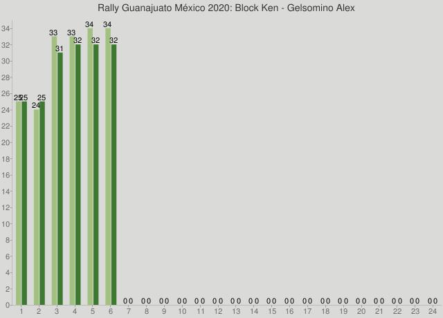 Rally Guanajuato México 2020: Block Ken - Gelsomino Alex
