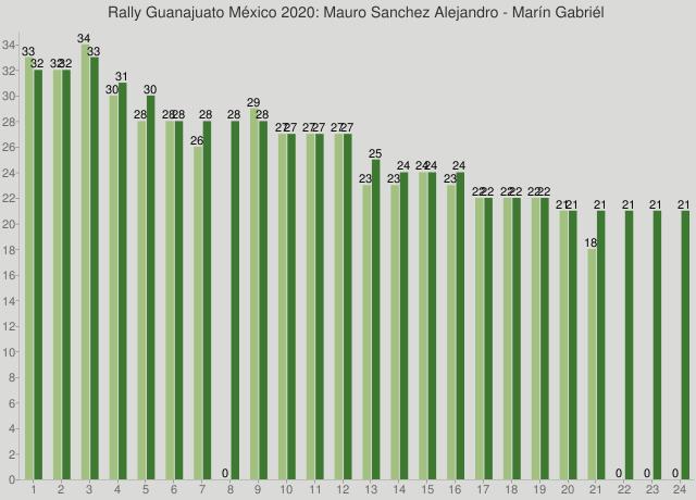 Rally Guanajuato México 2020: Mauro Sanchez Alejandro - Marín Gabriél