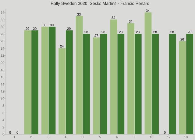 Rally Sweden 2020: Sesks Mārtiņš - Francis Renārs