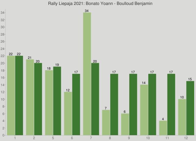 Rally Liepaja 2021: Bonato Yoann - Boulloud Benjamin